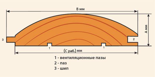 Профиль блок-хаус